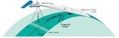 SCIAMACHY flight concept