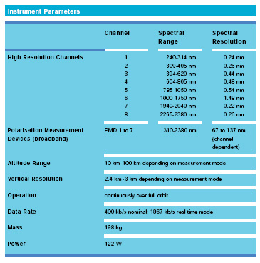 SCIAMACHY parameters
