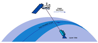 DORIS flight concept