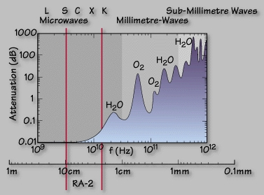 RA-2 measurements