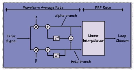 RA-2 alpha-beta tracker