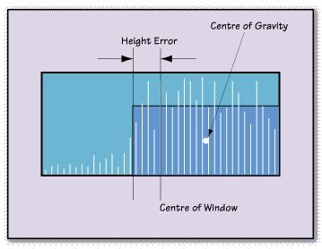Offset centre of gravity