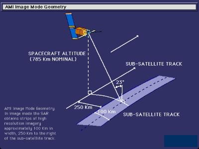 SAR Image Mode