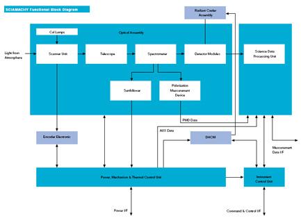 SCIAMACHY block diagram