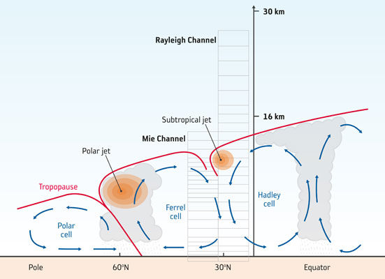 Aeolus measurement geometry