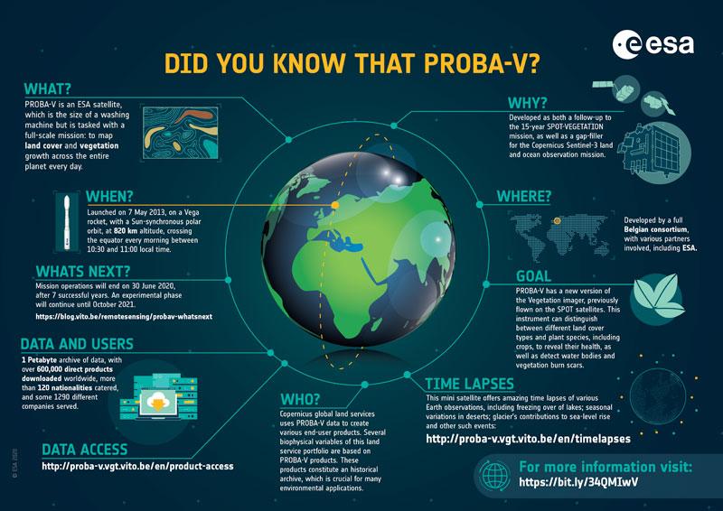 PROBA-V infographic