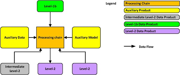 Figure 1: L2 chain