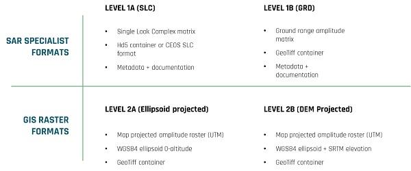 ICEYE-X2 Satellite product summary